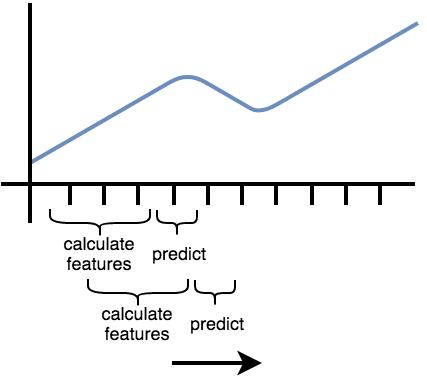 Time series forecasting — tsfresh 0 12 0 documentation